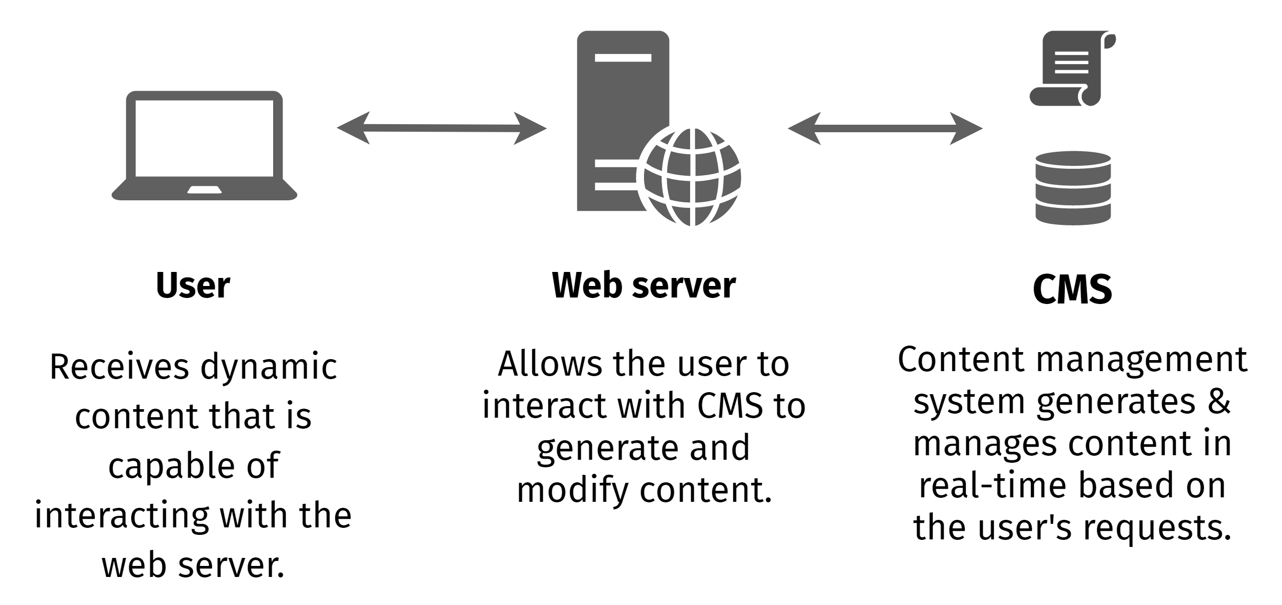 Logical diagram of dynamic website